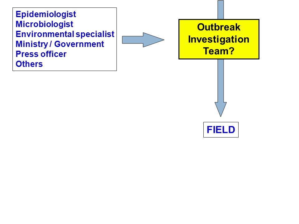 Epidemiologist Microbiologist Environmental specialist Ministry / Government Press officer Others FIELD Outbreak Investigation Team?