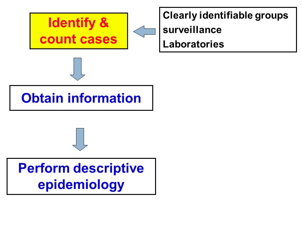 Identify & count cases Obtain information Perform descriptive epidemiology Clearly identifiable groups surveillance Laboratories