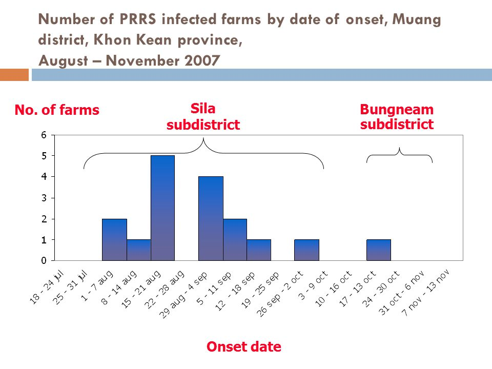 Number of PRRS infected farms by date of onset, Muang district, Khon Kean province, August – November 2007 Onset date No. of farms Sila subdistrict Bu