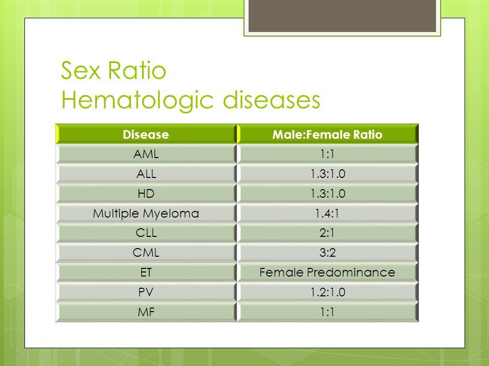 Sex Ratio Hematologic diseases DiseaseMale:Female Ratio AML1:1 ALL1.3:1.0 HD1.3:1.0 Multiple Myeloma1.4:1 CLL2:1 CML3:2 ETFemale Predominance PV1.2:1.0 MF1:1