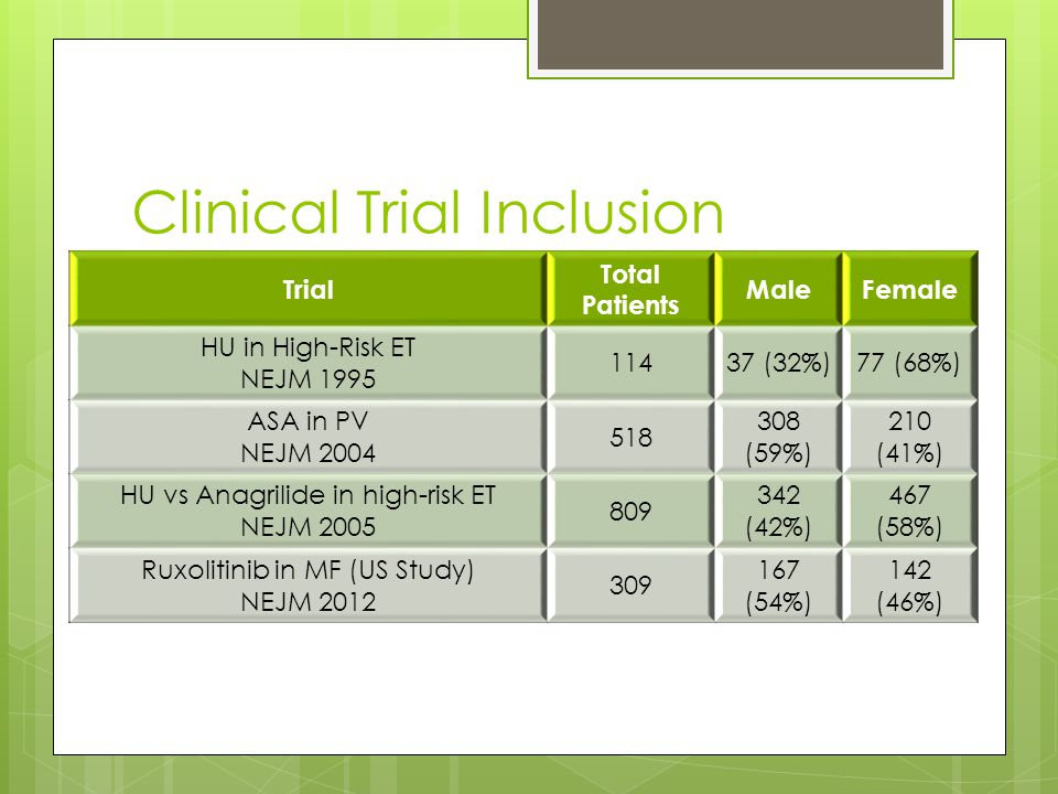 Clinical Trial Inclusion Trial Total Patients MaleFemale HU in High-Risk ET NEJM 1995 11437 (32%)77 (68%) ASA in PV NEJM 2004 518 308 (59%) 210 (41%) HU vs Anagrilide in high-risk ET NEJM 2005 809 342 (42%) 467 (58%) Ruxolitinib in MF (US Study) NEJM 2012 309 167 (54%) 142 (46%)