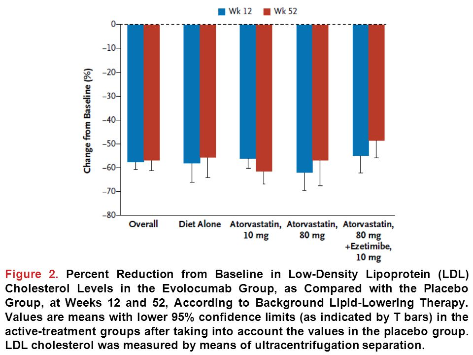 Figure 2. Percent Reduction from Baseline in Low-Density Lipoprotein (LDL) Cholesterol Levels in the Evolocumab Group, as Compared with the Placebo Gr