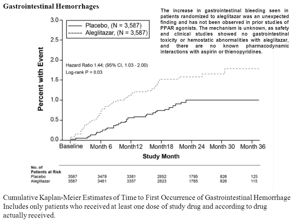 Gastrointestinal Hemorrhages Cumulative Kaplan-Meier Estimates of Time to First Occurrence of Gastrointestinal Hemorrhage Includes only patients who received at least one dose of study drug and according to drug actually received.