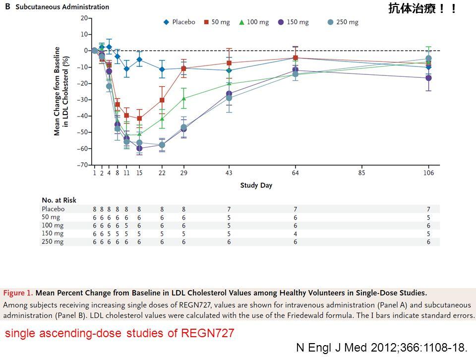 N Engl J Med 2012;366:1108-18. single ascending-dose studies of REGN727 抗体治療!!