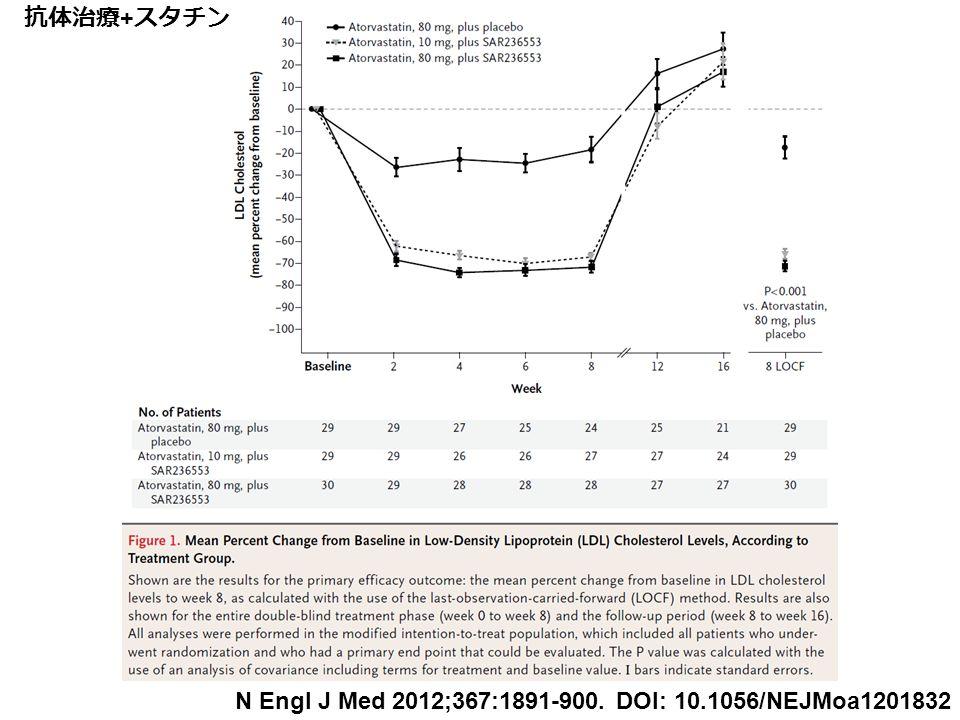 N Engl J Med 2012;367:1891-900. DOI: 10.1056/NEJMoa1201832 抗体治療 + スタチン