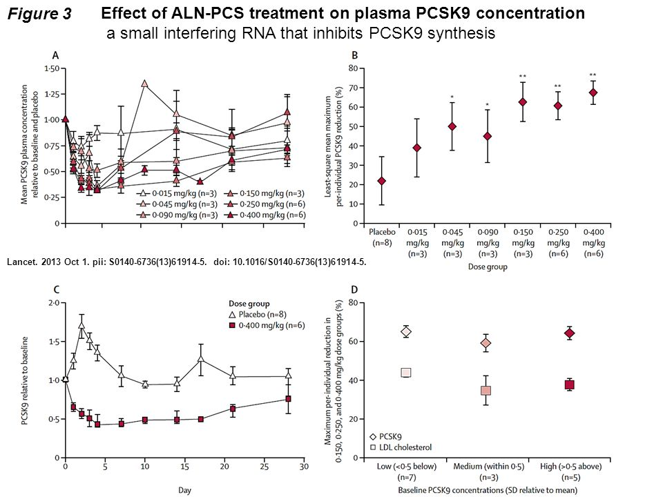 Figure 3 Lancet. 2013 Oct 1. pii: S0140-6736(13)61914-5.