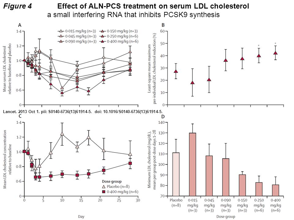 Figure 4Effect of ALN-PCS treatment on serum LDL cholesterol a small interfering RNA that inhibits PCSK9 synthesis Lancet.