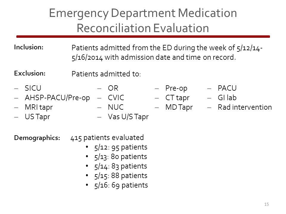 Emergency Department Medication Reconciliation Evaluation Inclusion: Patients admitted from the ED during the week of 5/12/14- 5/16/2014 with admission date and time on record.