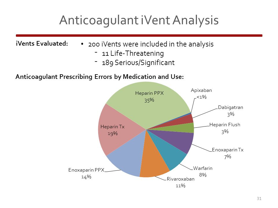 iVents Evaluated: 200 iVents were included in the analysis ⁻11 Life-Threatening ⁻189 Serious/Significant 31 Anticoagulant iVent Analysis