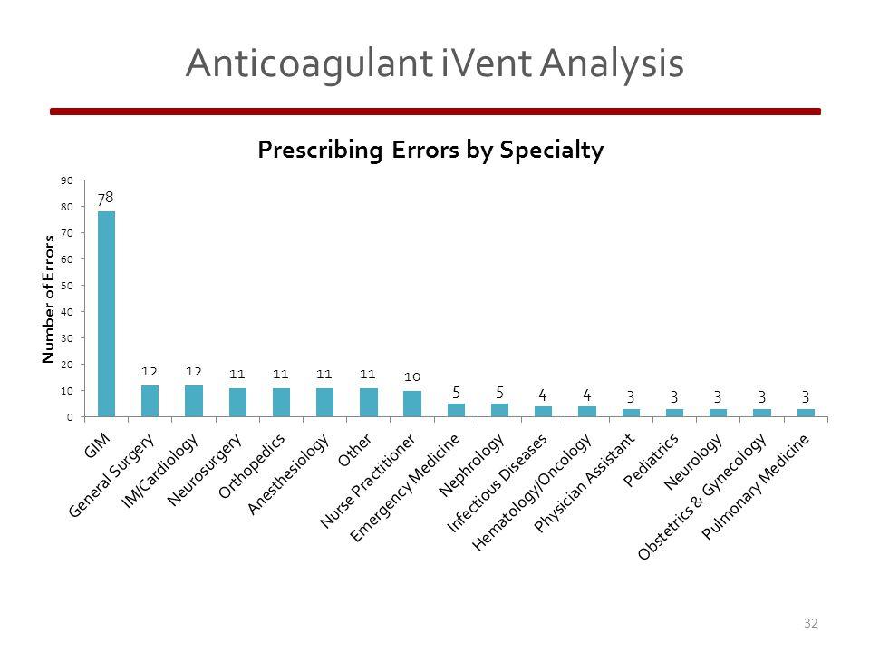 32 Anticoagulant iVent Analysis