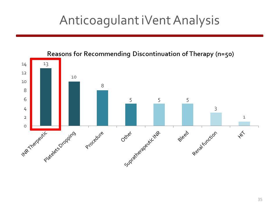 35 Anticoagulant iVent Analysis