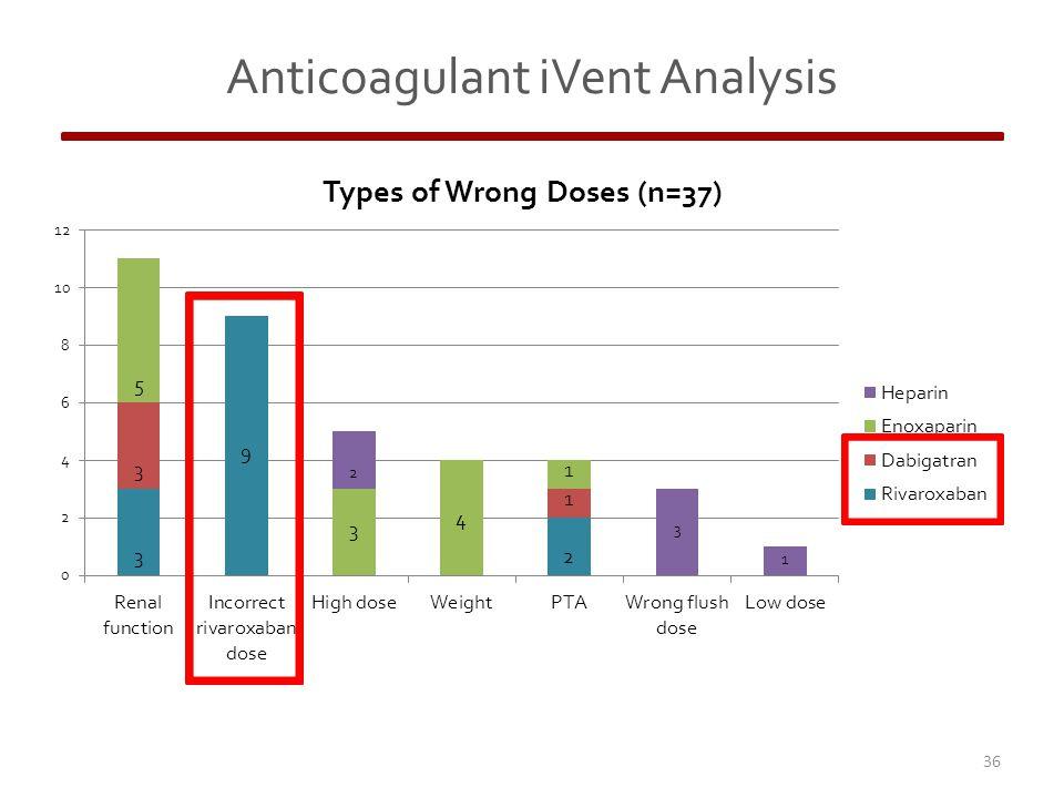 36 Anticoagulant iVent Analysis