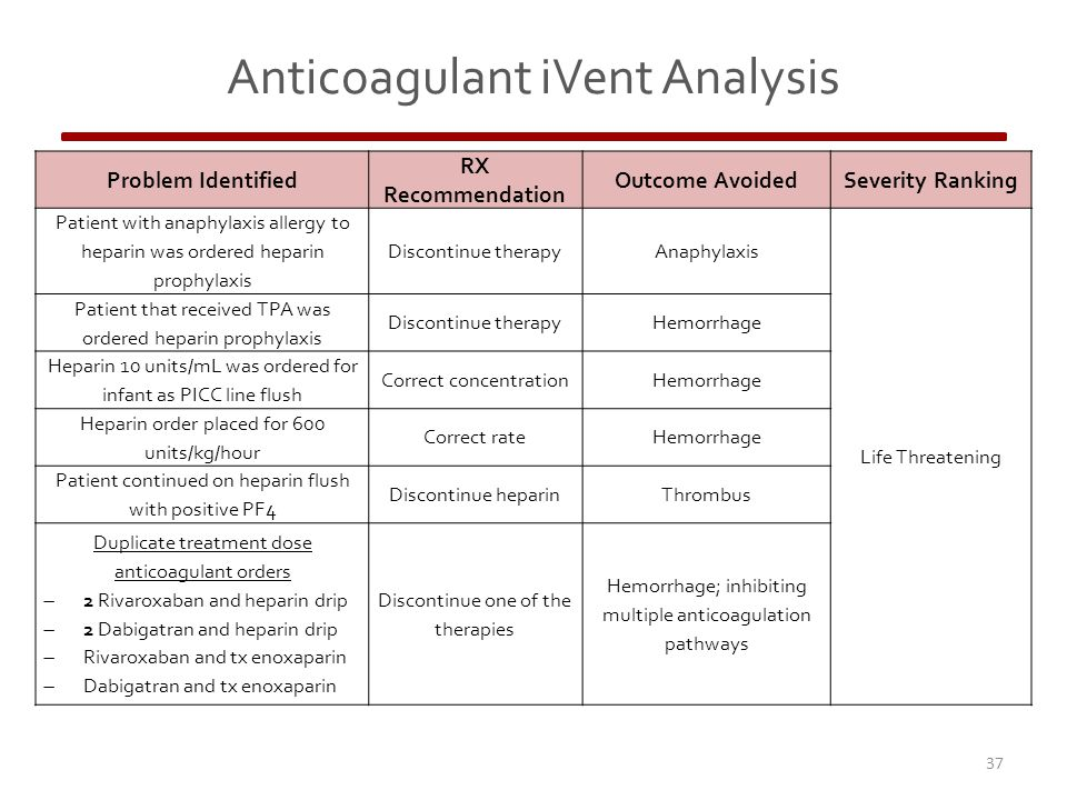 37 Problem Identified RX Recommendation Outcome AvoidedSeverity Ranking Patient with anaphylaxis allergy to heparin was ordered heparin prophylaxis Discontinue therapyAnaphylaxis Life Threatening Patient that received TPA was ordered heparin prophylaxis Discontinue therapyHemorrhage Heparin 10 units/mL was ordered for infant as PICC line flush Correct concentrationHemorrhage Heparin order placed for 600 units/kg/hour Correct rateHemorrhage Patient continued on heparin flush with positive PF4 Discontinue heparinThrombus Duplicate treatment dose anticoagulant orders  2 Rivaroxaban and heparin drip  2 Dabigatran and heparin drip  Rivaroxaban and tx enoxaparin  Dabigatran and tx enoxaparin Discontinue one of the therapies Hemorrhage; inhibiting multiple anticoagulation pathways