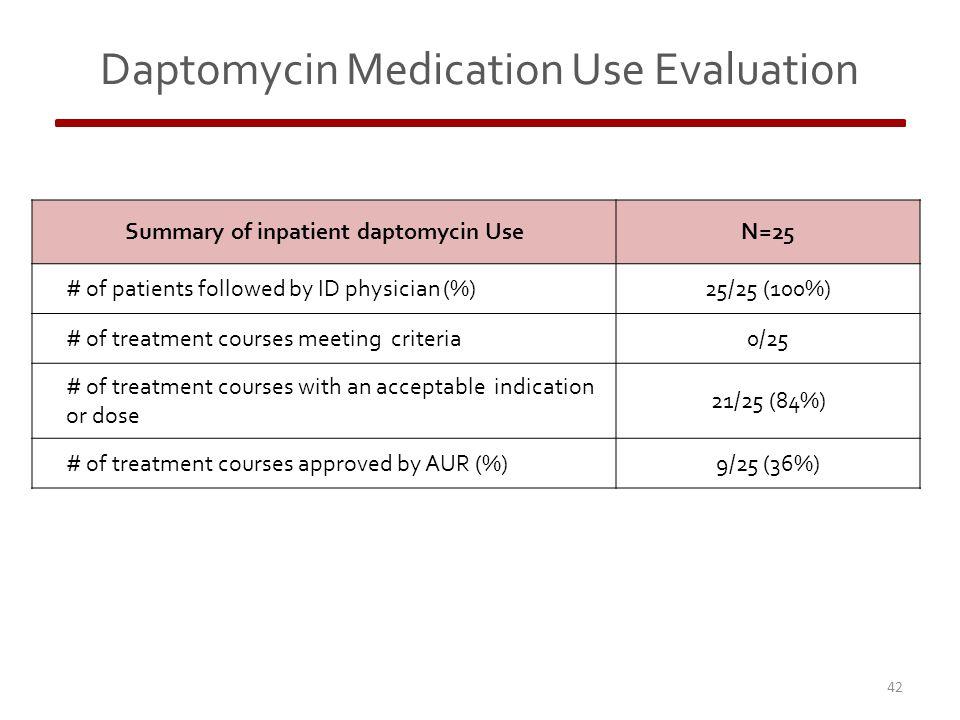 Daptomycin Medication Use Evaluation 42 Summary of inpatient daptomycin UseN=25 # of patients followed by ID physician (%)25/25 (100%) # of treatment courses meeting criteria0/25 # of treatment courses with an acceptable indication or dose 21/25 (84%) # of treatment courses approved by AUR (%)9/25 (36%)