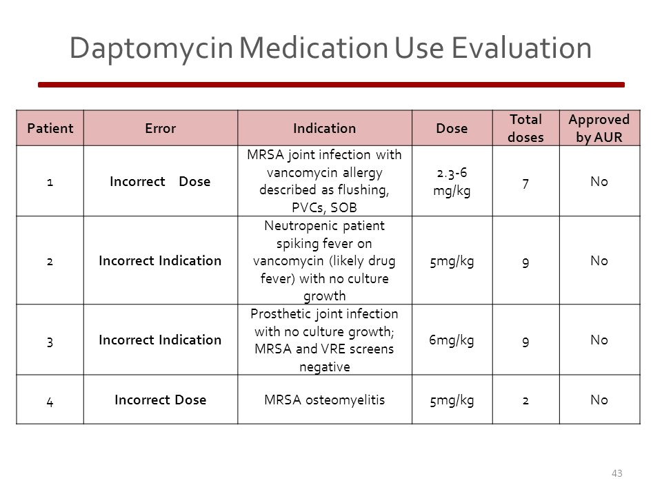 Daptomycin Medication Use Evaluation 43 PatientErrorIndicationDose Total doses Approved by AUR 1Incorrect Dose MRSA joint infection with vancomycin allergy described as flushing, PVCs, SOB 2.3-6 mg/kg 7No 2Incorrect Indication Neutropenic patient spiking fever on vancomycin (likely drug fever) with no culture growth 5mg/kg9No 3Incorrect Indication Prosthetic joint infection with no culture growth; MRSA and VRE screens negative 6mg/kg9No 4Incorrect DoseMRSA osteomyelitis5mg/kg2No