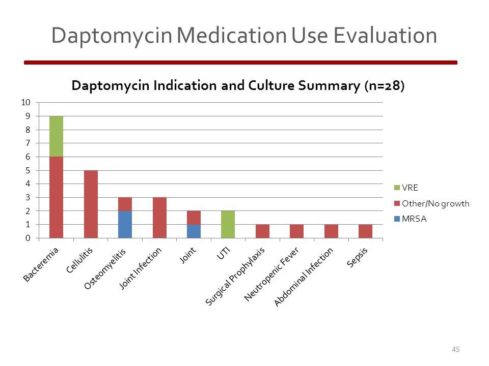 Daptomycin Medication Use Evaluation 45