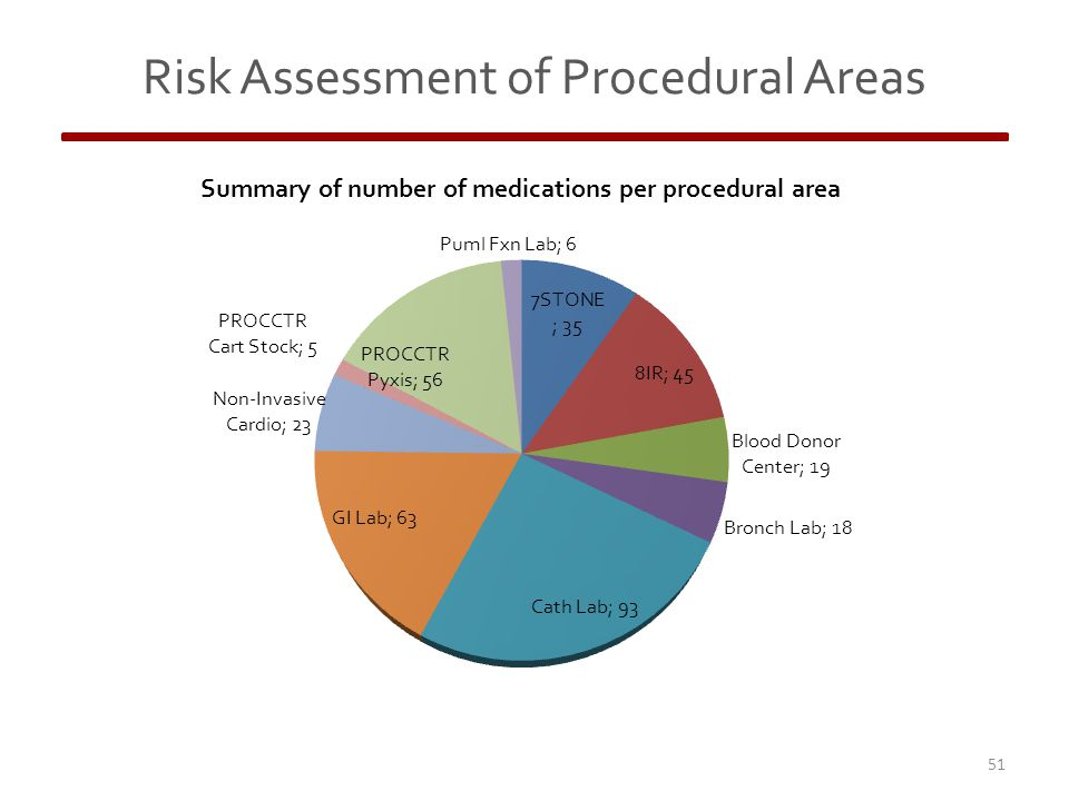 Risk Assessment of Procedural Areas 51