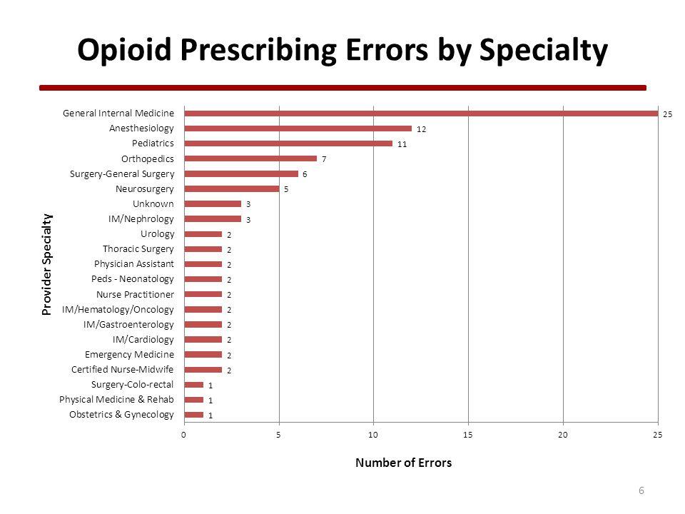 Opioid Prescribing Errors by Specialty 6