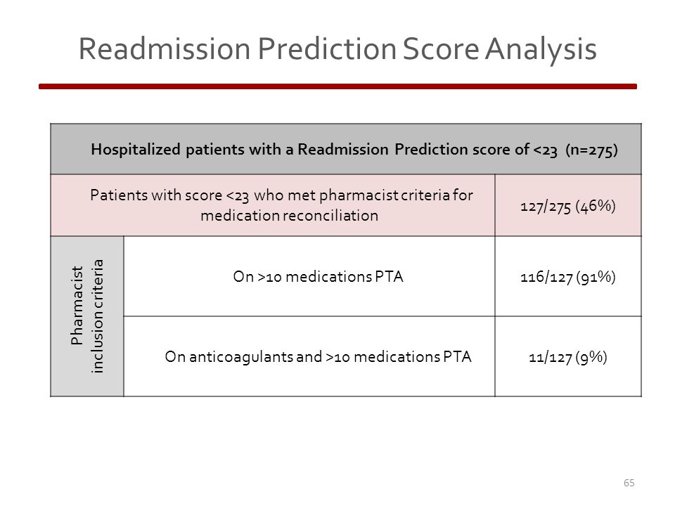 Readmission Prediction Score Analysis 65 Hospitalized patients with a Readmission Prediction score of <23 (n=275) Patients with score <23 who met pharmacist criteria for medication reconciliation 127/275 (46%) Pharmacist inclusion criteria On >10 medications PTA116/127 (91%) On anticoagulants and >10 medications PTA11/127 (9%)