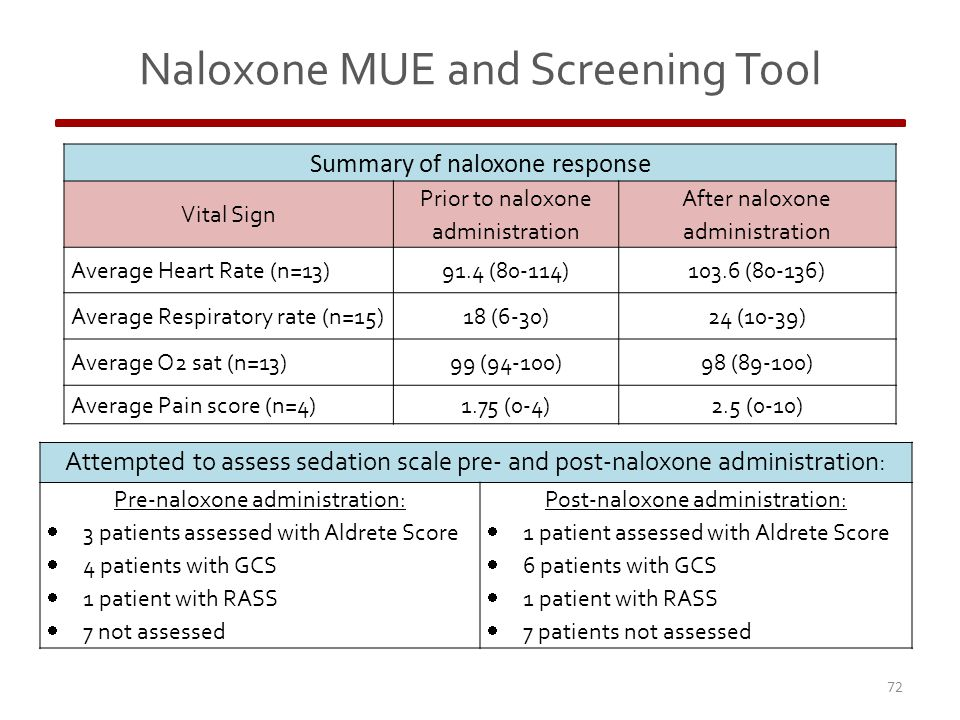 Naloxone MUE and Screening Tool 72 Summary of naloxone response Vital Sign Prior to naloxone administration After naloxone administration Average Heart Rate (n=13)91.4 (80-114)103.6 (80-136) Average Respiratory rate (n=15)18 (6-30)24 (10-39) Average O2 sat (n=13)99 (94-100)98 (89-100) Average Pain score (n=4)1.75 (0-4)2.5 (0-10) Attempted to assess sedation scale pre- and post-naloxone administration: Pre-naloxone administration:  3 patients assessed with Aldrete Score  4 patients with GCS  1 patient with RASS  7 not assessed Post-naloxone administration:  1 patient assessed with Aldrete Score  6 patients with GCS  1 patient with RASS  7 patients not assessed