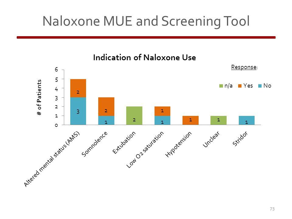 Naloxone MUE and Screening Tool 73