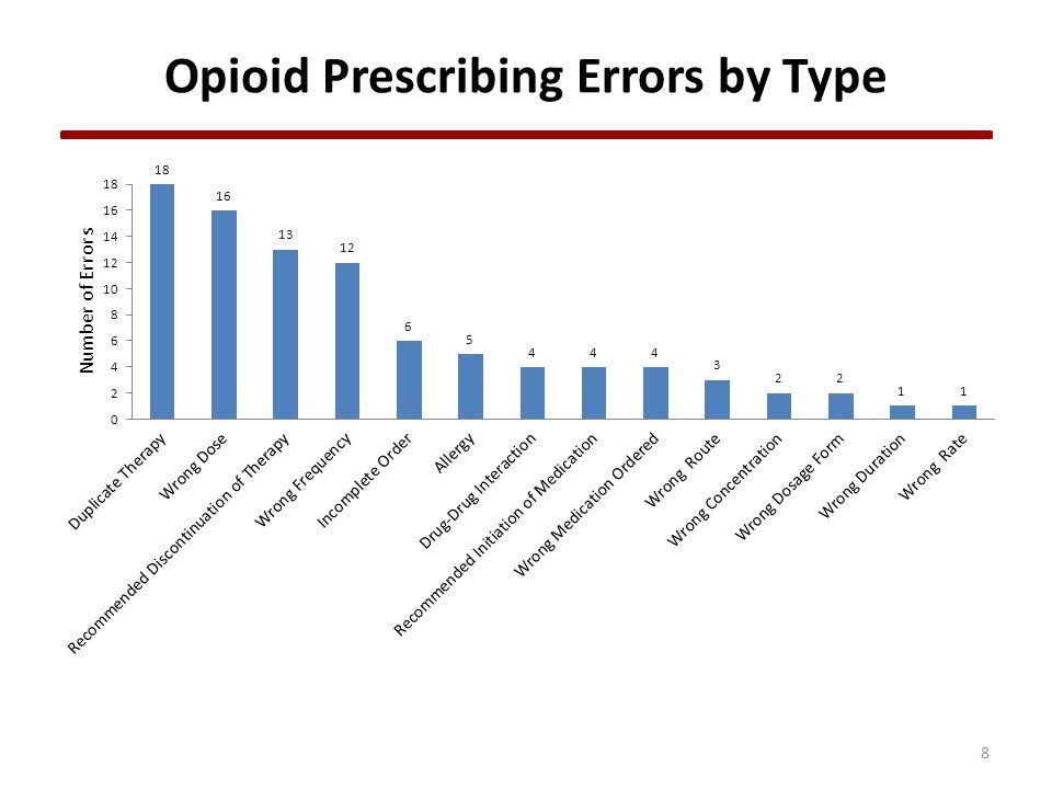 8 Opioid Prescribing Errors by Type