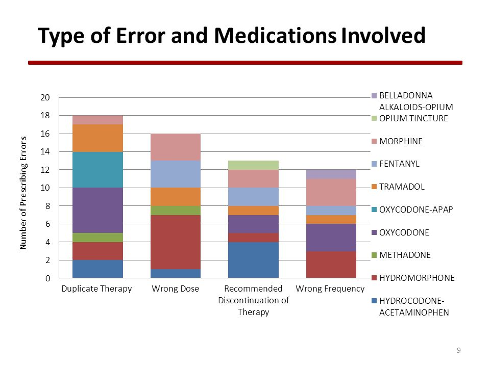 9 Type of Error and Medications Involved