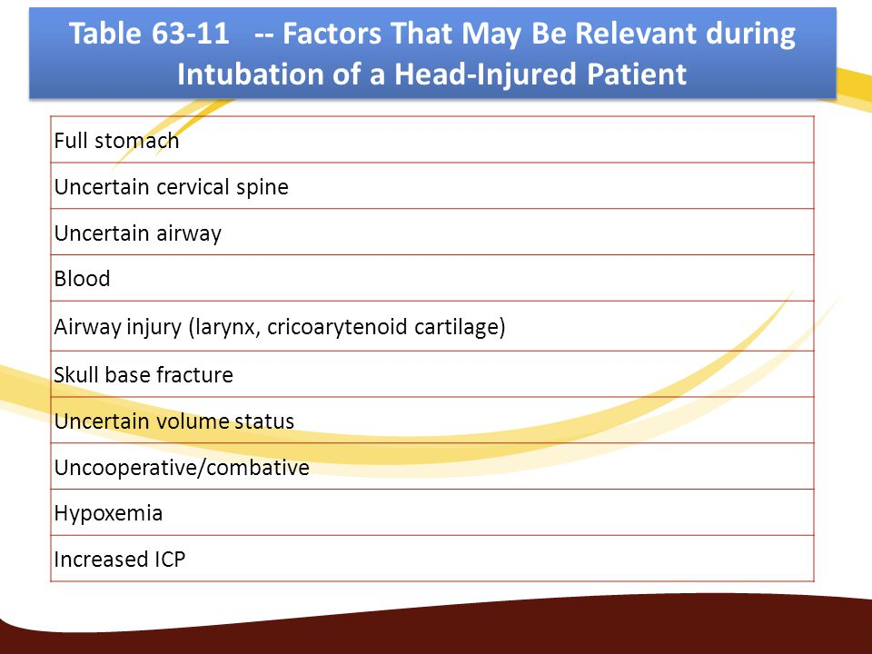 Full stomach Uncertain cervical spine Uncertain airway Blood Airway injury (larynx, cricoarytenoid cartilage) Skull base fracture Uncertain volume status Uncooperative/combative Hypoxemia Increased ICP Table 63-11 -- Factors That May Be Relevant during Intubation of a Head-Injured Patient