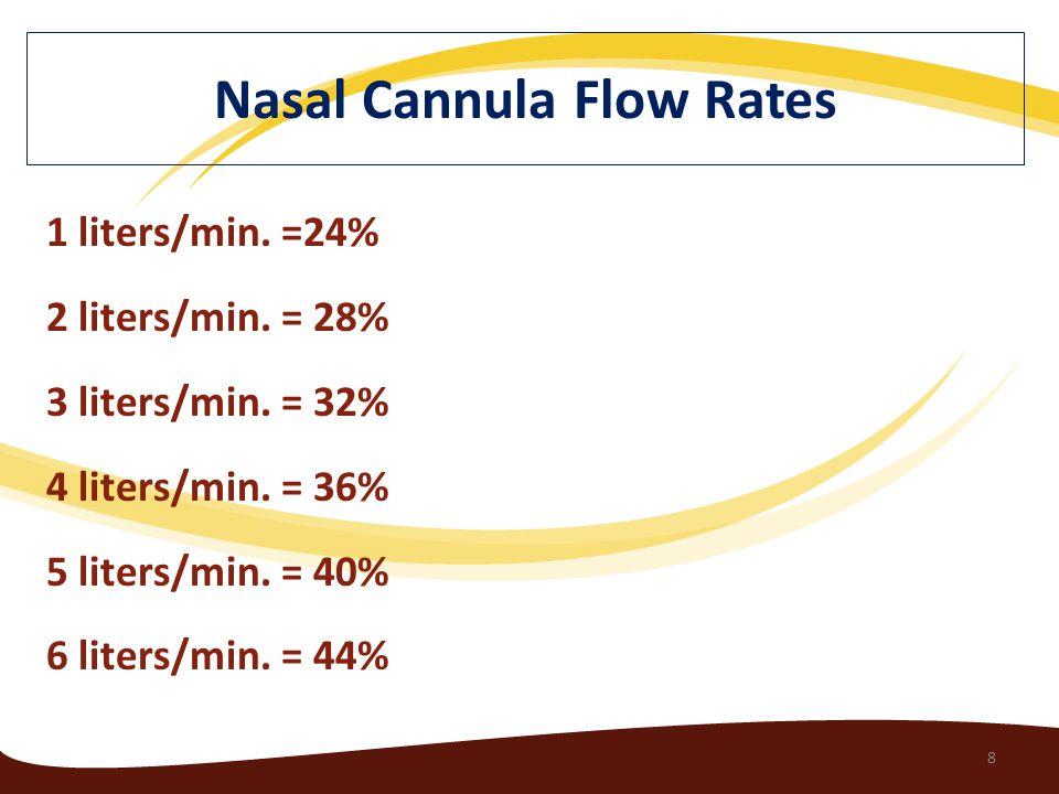 1 liters/min. =24% 2 liters/min. = 28% 3 liters/min.