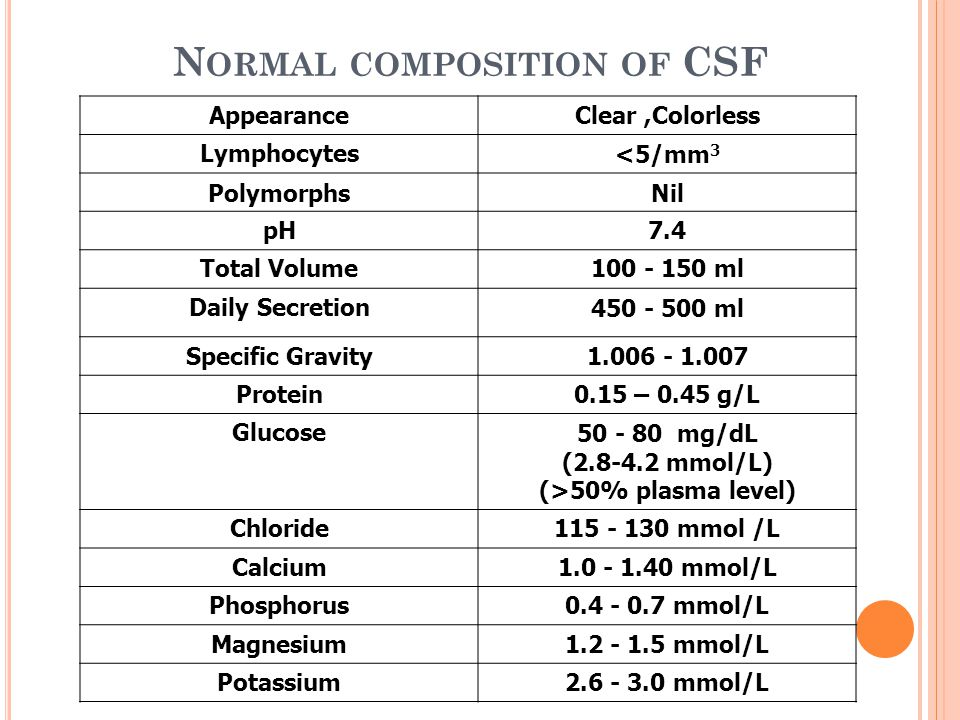 N ORMAL COMPOSITION OF CSF Clear,ColorlessAppearance <5/mm 3 Lymphocytes NilPolymorphs 7.4pH 100 - 150 mlTotal Volume 450 - 500 mlDaily Secretion 1.00