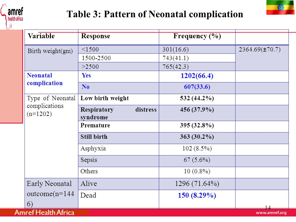 Table 3: Pattern of Neonatal complication 14 VariableResponseFrequency (%) Birth weight(gm) <1500301(16.6)2364.69(±70.7) 1500-2500743(41.1) >2500765(42.3) Neonatal complication Yes 1202(66.4) No607(33.6) Type of Neonatal complications (n=1202) Low birth weight532 (44.2%) Respiratory distress syndrome 456 (37.9%) Premature395 (32.8%) Still birth363 (30.2%) Asphyxia102 (8.5%) Sepsis67 (5.6%) Others10 (0.8%) Early Neonatal outcome(n=144 6) Alive1296 (71.64%) Dead150 (8.29%) Amref Health Africa