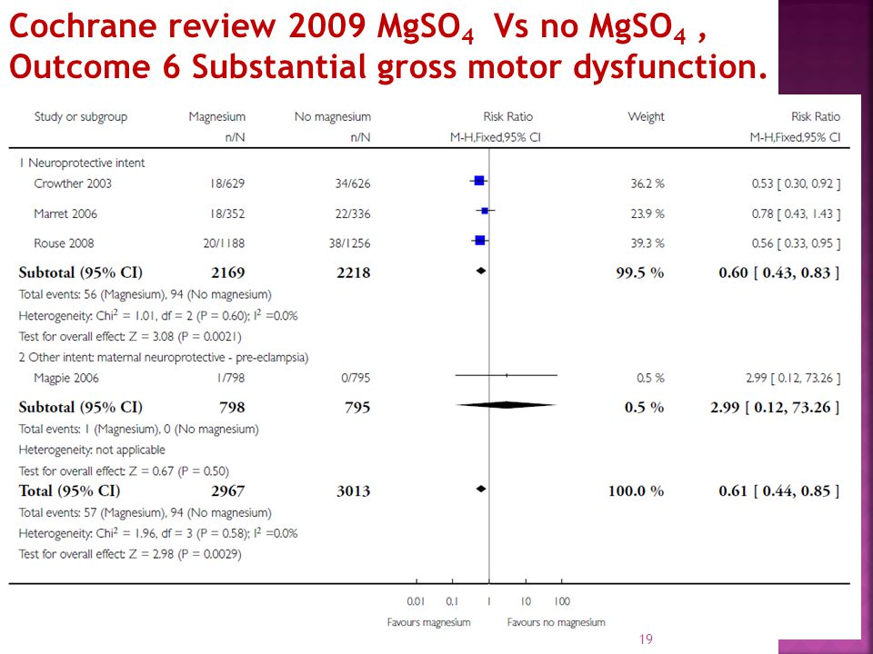 Cochrane review 2009 MgSO 4 Vs no MgSO 4, Outcome 6 Substantial gross motor dysfunction. 19