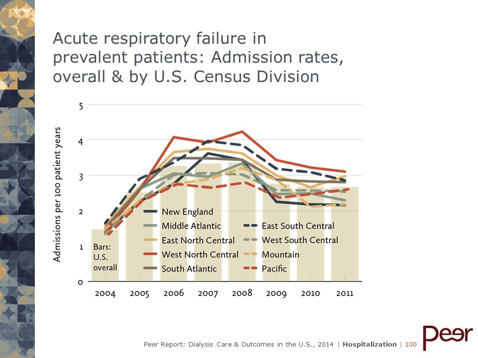 | 100Peer Report: Dialysis Care & Outcomes in the U.S., 2014 | Hospitalization Acute respiratory failure in prevalent patients: Admission rates, overall & by U.S.