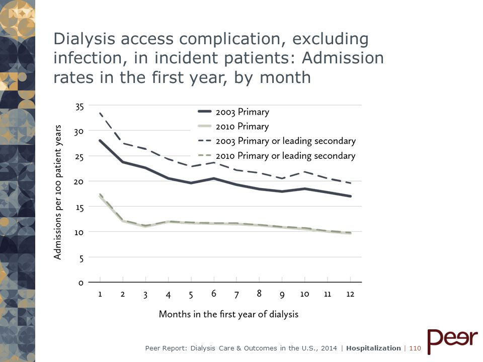 | 110Peer Report: Dialysis Care & Outcomes in the U.S., 2014 | Hospitalization Dialysis access complication, excluding infection, in incident patients: Admission rates in the first year, by month