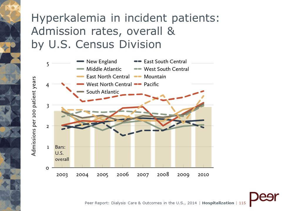 | 115Peer Report: Dialysis Care & Outcomes in the U.S., 2014 | Hospitalization Hyperkalemia in incident patients: Admission rates, overall & by U.S.