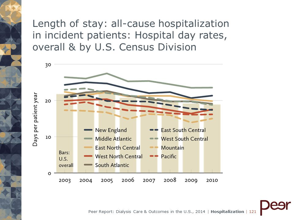 | 121Peer Report: Dialysis Care & Outcomes in the U.S., 2014 | Hospitalization Length of stay: all-cause hospitalization in incident patients: Hospital day rates, overall & by U.S.