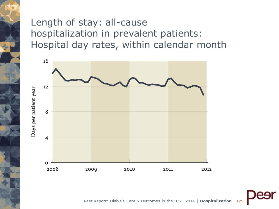 | 125Peer Report: Dialysis Care & Outcomes in the U.S., 2014 | Hospitalization Length of stay: all-cause hospitalization in prevalent patients: Hospital day rates, within calendar month