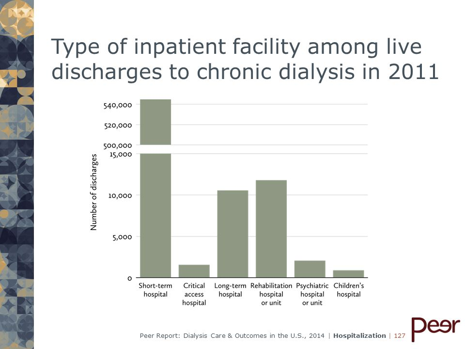 | 127Peer Report: Dialysis Care & Outcomes in the U.S., 2014 | Hospitalization Type of inpatient facility among live discharges to chronic dialysis in 2011