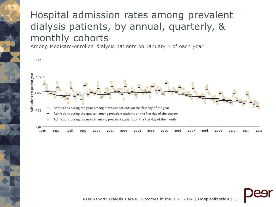 | 13Peer Report: Dialysis Care & Outcomes in the U.S., 2014 | Hospitalization Hospital admission rates among prevalent dialysis patients, by annual, quarterly, & monthly cohorts Among Medicare-enrolled dialysis patients on January 1 of each year