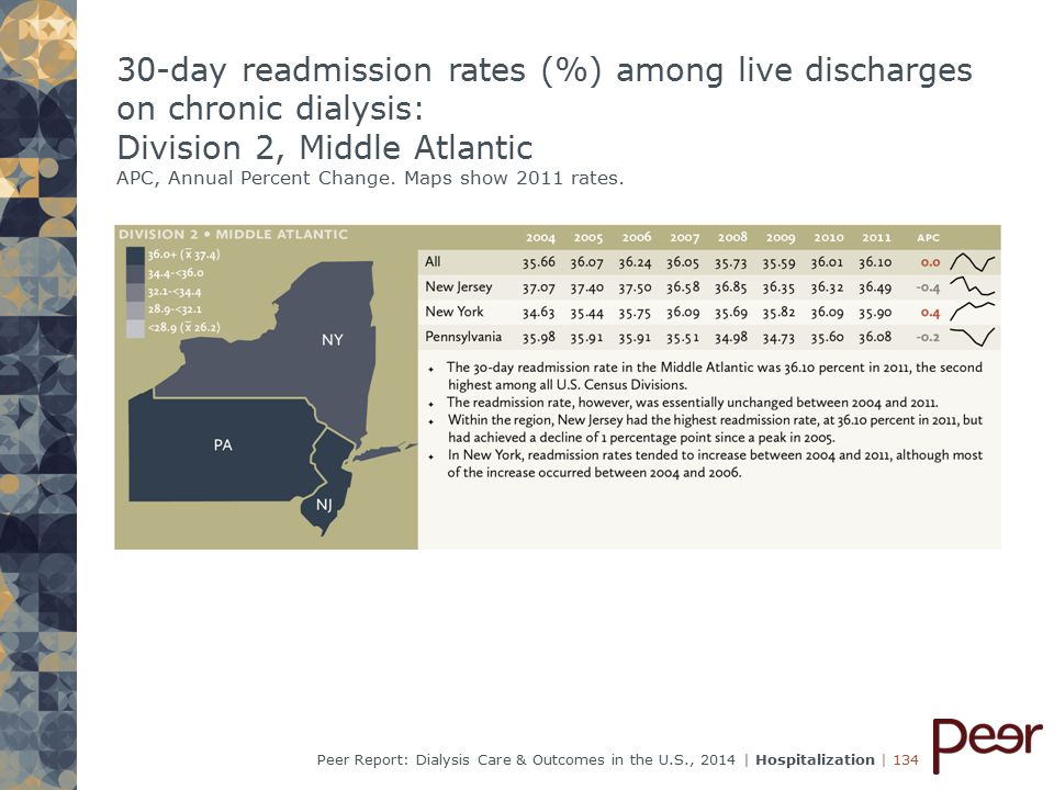 | 134Peer Report: Dialysis Care & Outcomes in the U.S., 2014 | Hospitalization 30-day readmission rates (%) among live discharges on chronic dialysis: Division 2, Middle Atlantic APC, Annual Percent Change.