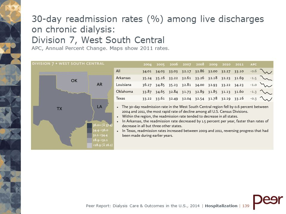| 139Peer Report: Dialysis Care & Outcomes in the U.S., 2014 | Hospitalization 30-day readmission rates (%) among live discharges on chronic dialysis: Division 7, West South Central APC, Annual Percent Change.