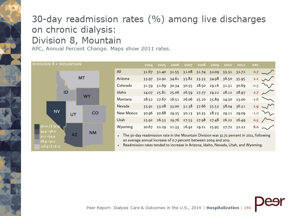 | 140Peer Report: Dialysis Care & Outcomes in the U.S., 2014 | Hospitalization 30-day readmission rates (%) among live discharges on chronic dialysis: Division 8, Mountain APC, Annual Percent Change.