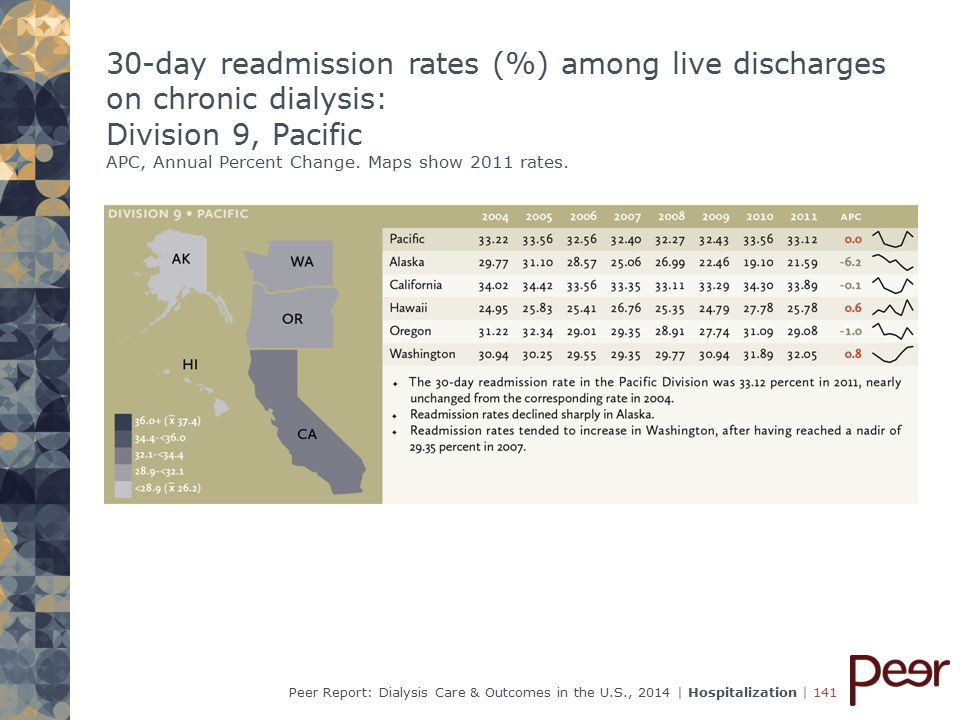 | 141Peer Report: Dialysis Care & Outcomes in the U.S., 2014 | Hospitalization 30-day readmission rates (%) among live discharges on chronic dialysis: Division 9, Pacific APC, Annual Percent Change.