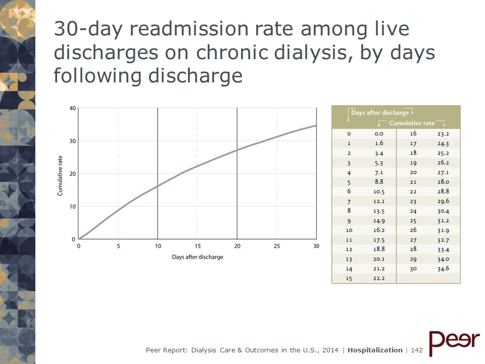 | 142Peer Report: Dialysis Care & Outcomes in the U.S., 2014 | Hospitalization 30-day readmission rate among live discharges on chronic dialysis, by days following discharge