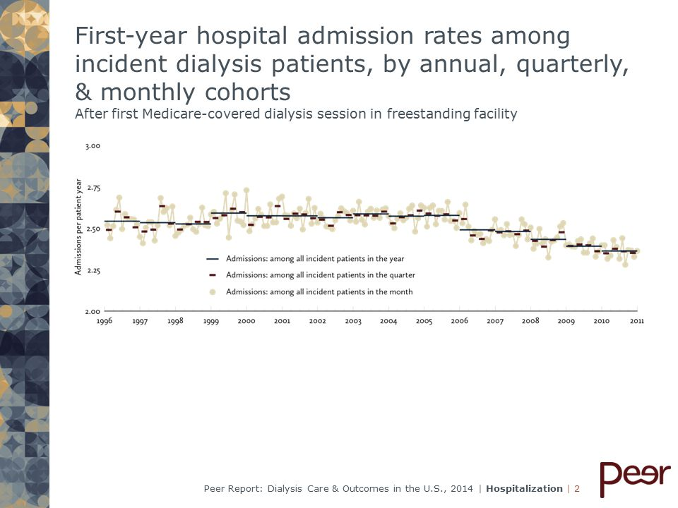 | 33Peer Report: Dialysis Care & Outcomes in the U.S., 2014 | Hospitalization Acute coronary syndrome (myocardial infarction & unstable angina) in prevalent patients: Admission rates, within quarter & year