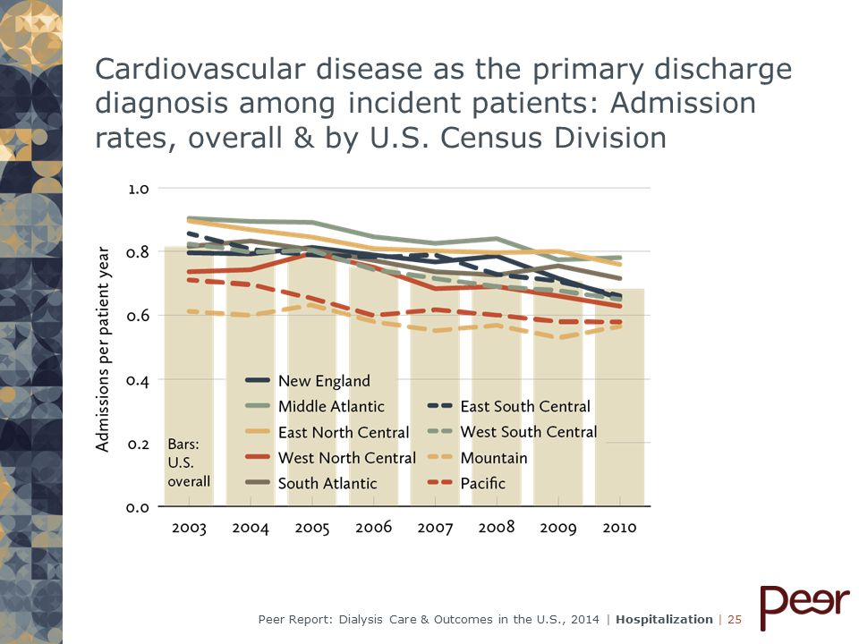 | 25Peer Report: Dialysis Care & Outcomes in the U.S., 2014 | Hospitalization Cardiovascular disease as the primary discharge diagnosis among incident patients: Admission rates, overall & by U.S.