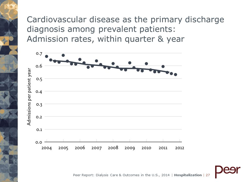 | 27Peer Report: Dialysis Care & Outcomes in the U.S., 2014 | Hospitalization Cardiovascular disease as the primary discharge diagnosis among prevalent patients: Admission rates, within quarter & year