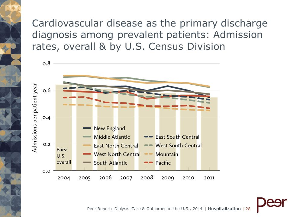 | 28Peer Report: Dialysis Care & Outcomes in the U.S., 2014 | Hospitalization Cardiovascular disease as the primary discharge diagnosis among prevalent patients: Admission rates, overall & by U.S.