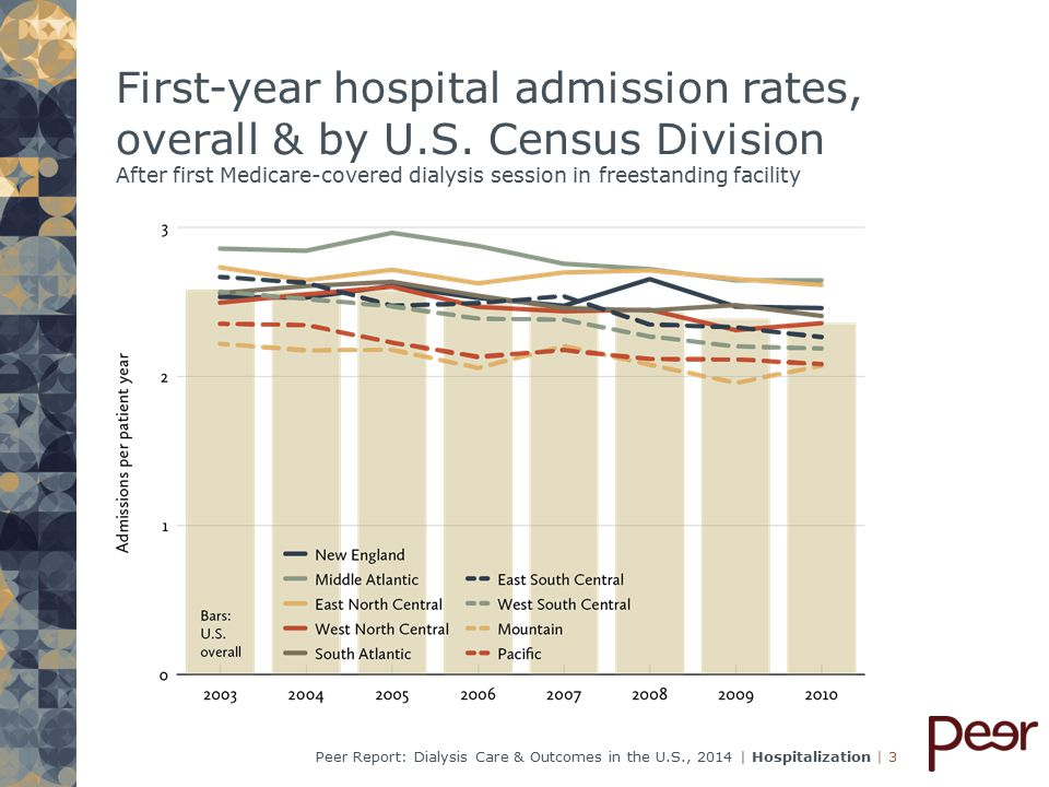 | 54Peer Report: Dialysis Care & Outcomes in the U.S., 2014 | Hospitalization Stroke in incident patients: First-year admission rates, by annual & quarterly cohorts
