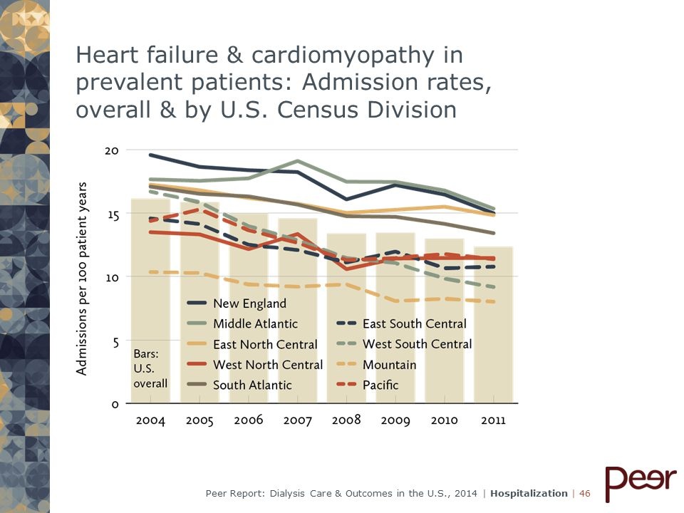 | 46Peer Report: Dialysis Care & Outcomes in the U.S., 2014 | Hospitalization Heart failure & cardiomyopathy in prevalent patients: Admission rates, overall & by U.S.